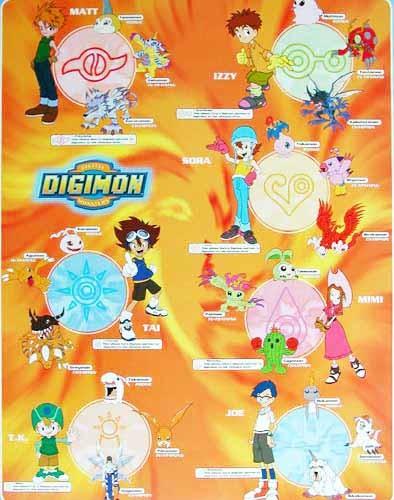 Digimon, Alle Charaktere mit Namen- Poster